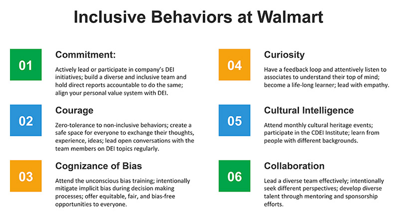 Inclusive Behaviors at Walmart infographic