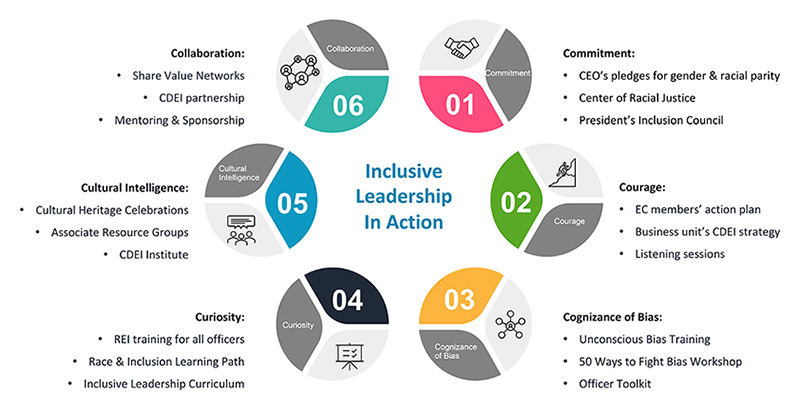 Inclusive Leadership in Action infographic