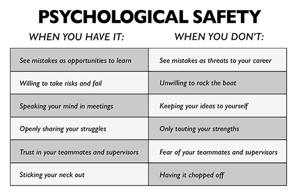 Psychological Safety, When you have it: When you don't: