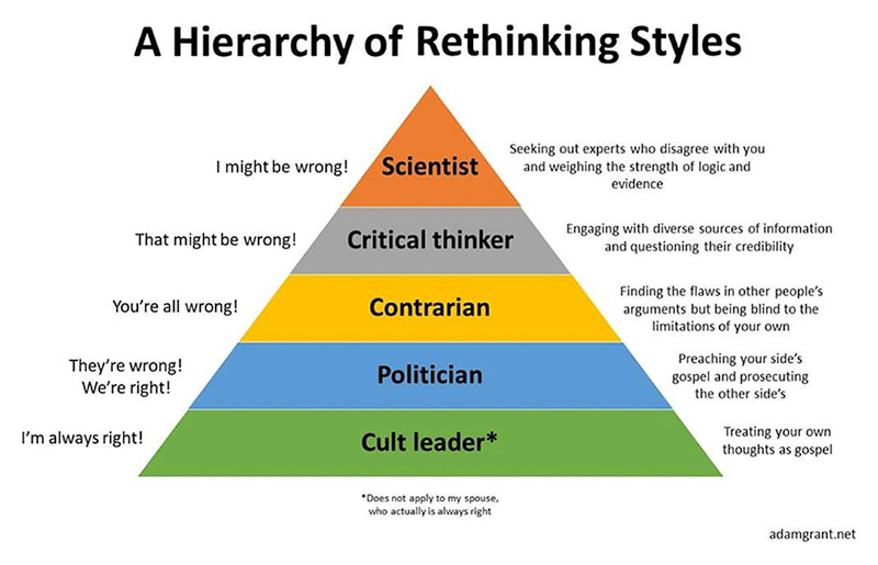 A Hierarchy of Rethinking Styles infographic