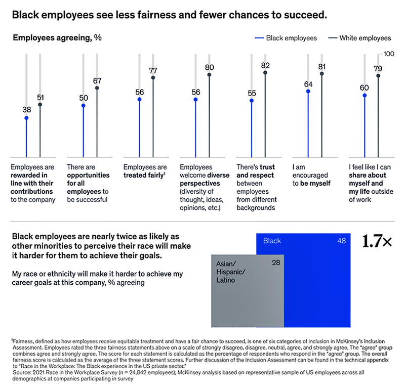 Black employees see less fairness and fewer chances to succeed chart