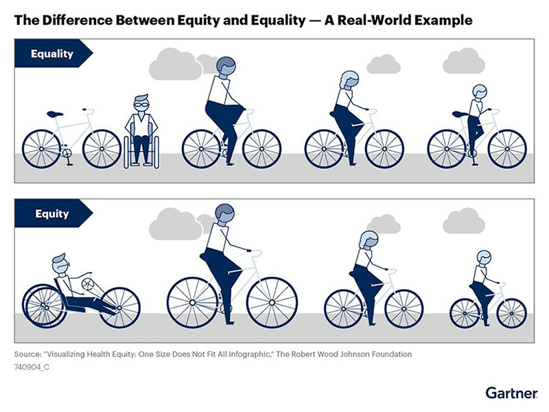 The Difference Between Equity and Equality - A Real-World Example infographic