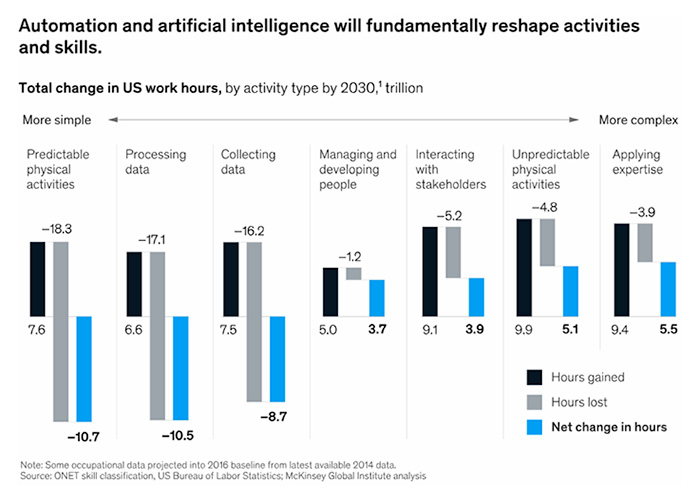 Automation and artificial intelligence will fundamentally reshape activities and skills.