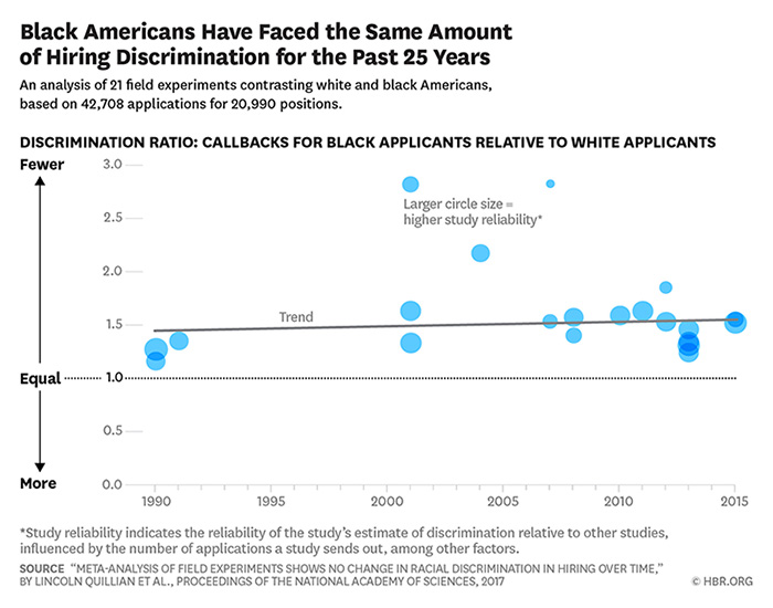 Black Americans Have Faced the Same Amount of Hiring Discrimination for the Past 25 Years chart