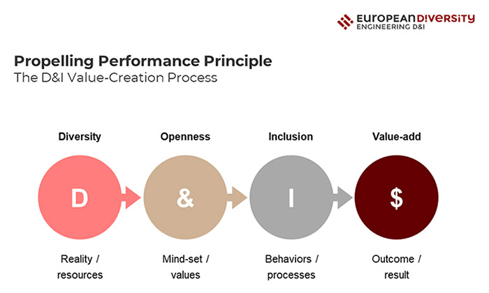 Propelling Performance Principle The D&I Value-Creation Process