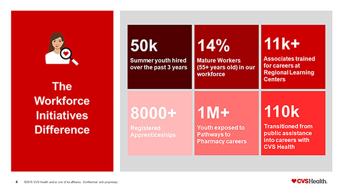 The Workforce Initiatives Difference Chart