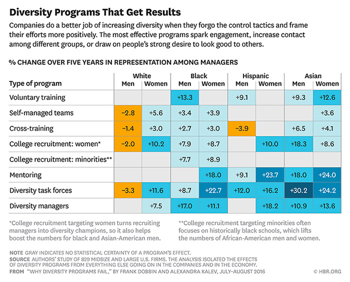 Diversity Programs That Get Results chart