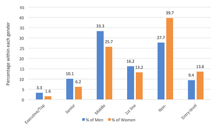 Graph Percentage Within Each Gender