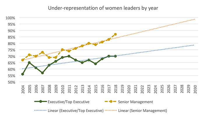 Graph Under-Representation of Women Leaders by Year