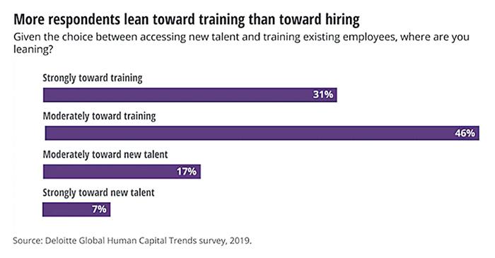 More respondents lean toward training than toward hiring