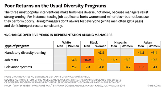 Poor Returns on the Usual Diversity Programs chart